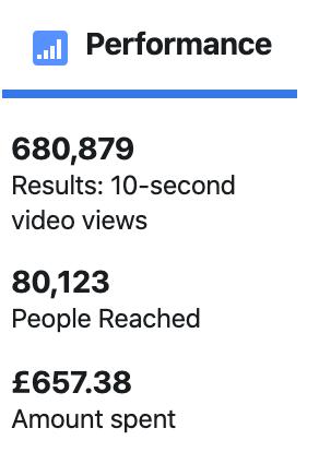 JP Gardner & Associates Facebook ad stats