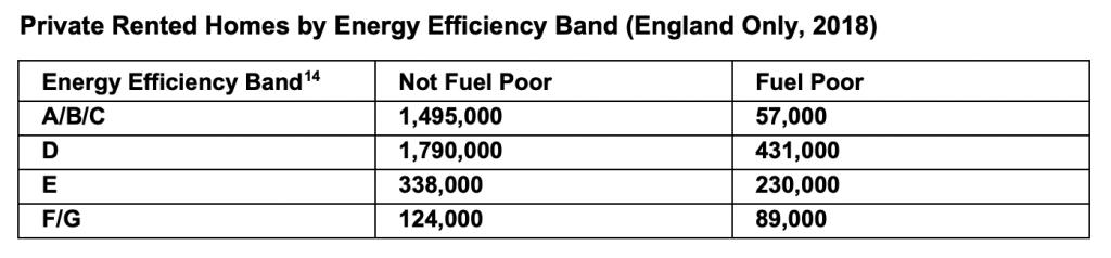 2018 PRS energy efficiency
